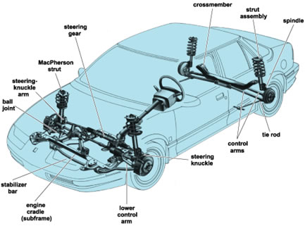 Ashton Tyre & Exhaust - Steering and Suspension